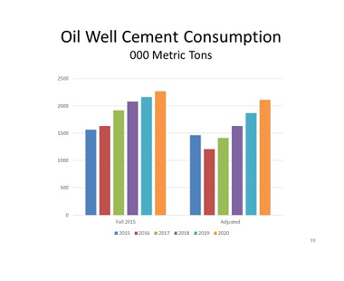OIl Well Cement Consumption 020816_framed