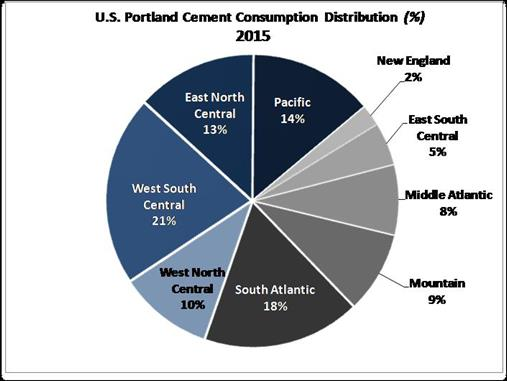 US Cement Consumption 2015 (Division)