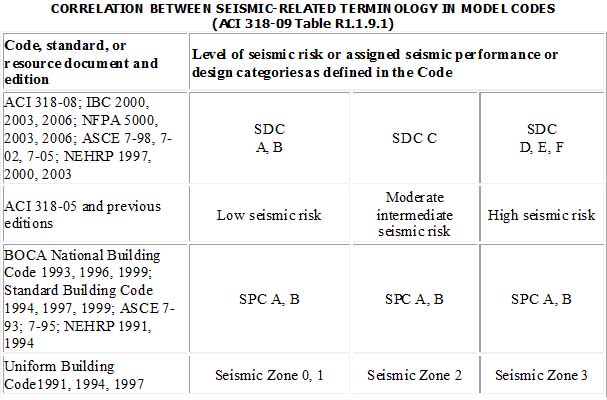 correlation between seismic related terminology in model codes aci 318 09 table r1191