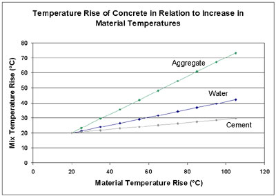 hot_cement_graph