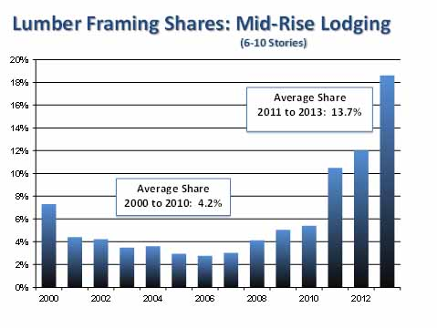 Mid Rise Res Framing Share (wood)