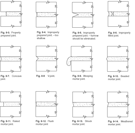 Joint types and weather resistance for Brick types and styles