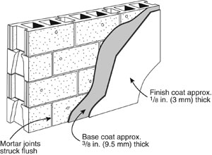 Stucco installation standards for Concrete block stucco