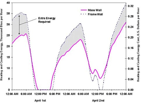 Comparison of Heating and Cooing Energy Costs for Identical Houses with Mass and Frame Walls