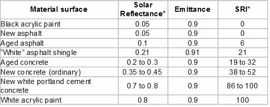 Table 1 Solar Reflectance, Emittance, and SRI of select material surfaces