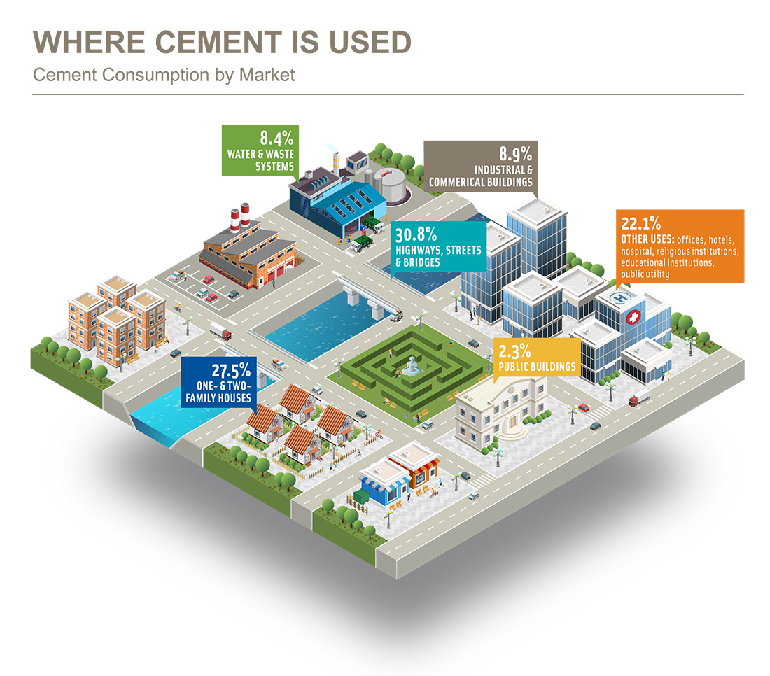 PCA_Cement_Markets_v6_final_arial